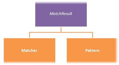 Java Pattern Matcher Library | java regular expression matcher pattern tutorial savvy