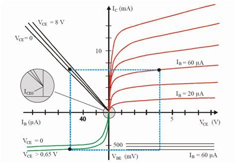 transistor mosfet curva caracteristica transistor igbt curva caracteristica 28 images igbt listo transistores web lificadores