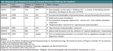 Dsm 5 Table Of Contents by The Dsm 5 A Guide To Coming Changes Psych Central