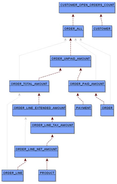 data lineage diagram data lineage the next generation tdan