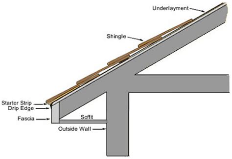 parts of a roof roof structure components roof truss terms and