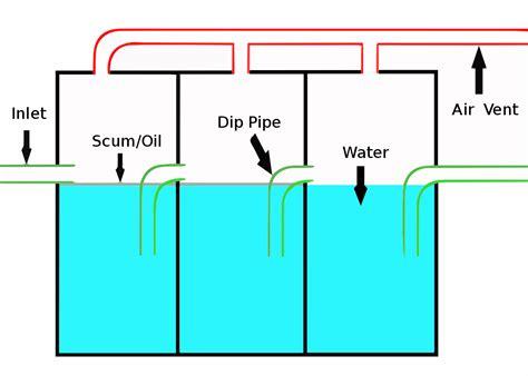 Garage Floor Drain Design petrol interceptor wikipedia