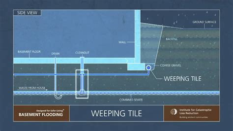 6 ICLR narrated animation: Weeping tiles and sump pumps