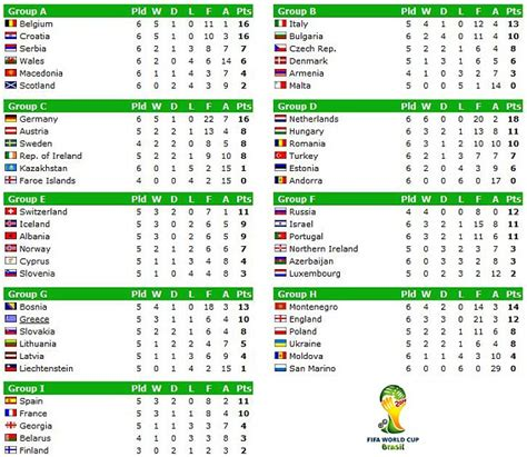 world cup tables sports