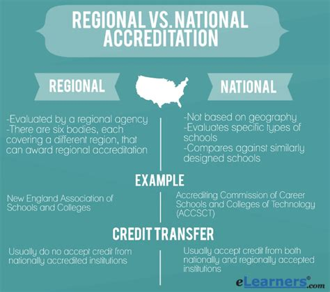 American Mba Accreditation by Regional Vs National Accreditation There S A