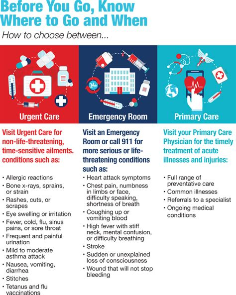 when to go to emergency room urgent care our your health