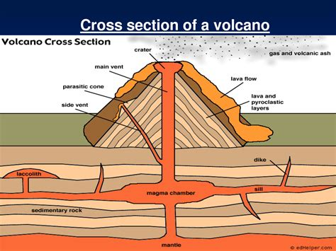 diagram of volcanoe volcano pronk pops
