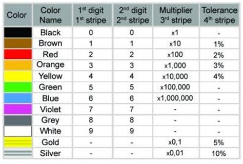 resistor color code ways remember physics department resistor color code chart