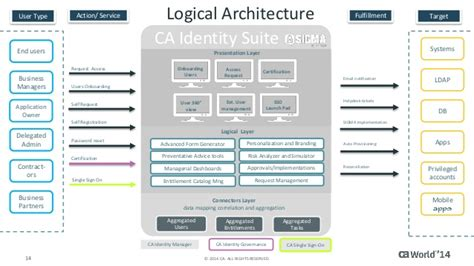 identity management architecture diagram simplified identity management and governance from one ui