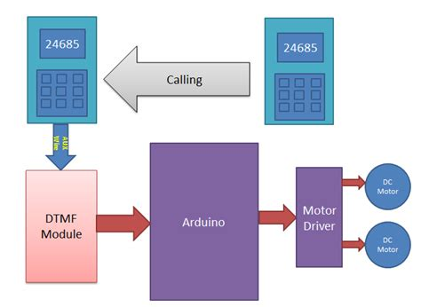 arduino block diagram dtmf controlled robot using arduino complete project with