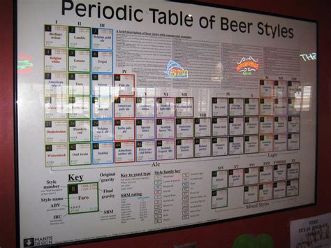 periodic table of styles periodic table by bigmac1212 on deviantart