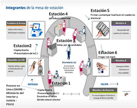 layout plan for voting station inter american trends