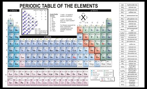 Periodic Table With Ions by Periodic Table Of Elements With Polyatomic Ions Choice Image Periodic Table Images