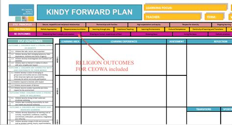 early years learning framework planning templates early years learning framework planning templates image