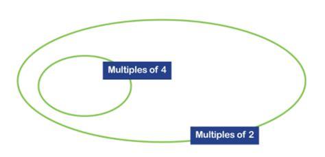 what is a venn diagram ks2 venn diagrams explained for primary school parents