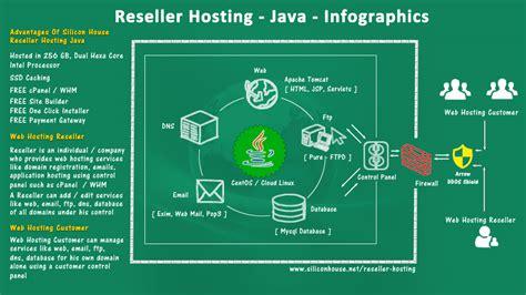 reseller hosting unlimited reseller hosting india