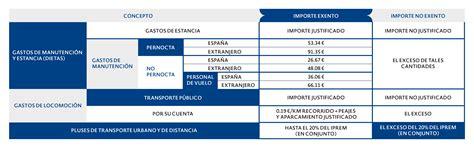 Conceptos Exentos Irpf 2016 | 191 los gastos de kilometraje y dietas est 225 n exentos de irpf