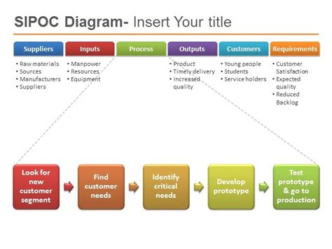 sipoc template sipoc powerpoint template six sigma