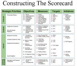 business score card management informatika learn and balanced score card an integrated management approach