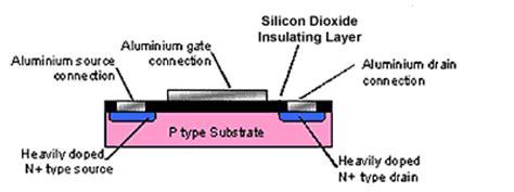 fet transistor modes september 2012 vlsi