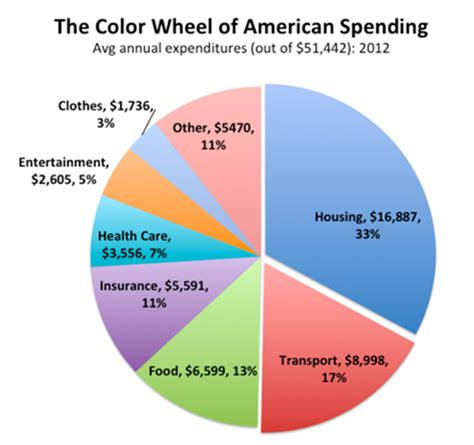 Spending Pattern Synonym | image gallery american consumption