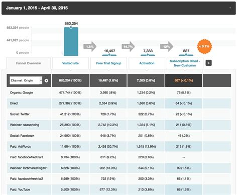 Marketing Performance Report Template 5 Content Distribution Metrics Your Marketing Team Should