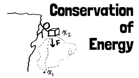 Conservation Save Energy Essay by 373 Words Essay On Conservation Of Energy