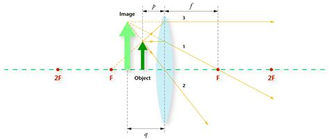 converging lens diagram converging lenses diagrams by convex lens diagrams