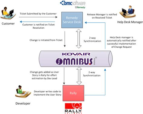 rally workflow rally integration with bmc remedy by omnibus kovair
