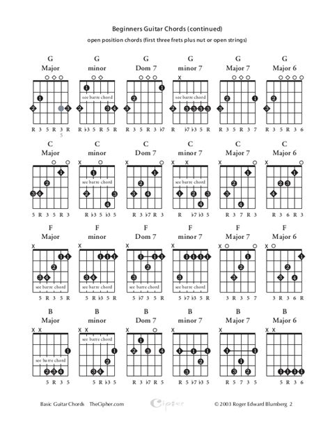 beginner guitar basic majorminor chords basic guitar chords