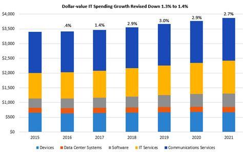 help desk to user ratio gartner it spending forecast gartner worldwide it spending