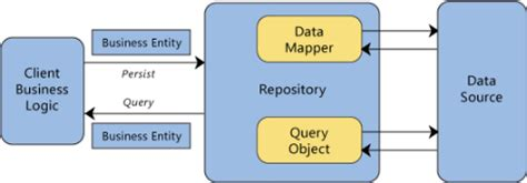 repository pattern wcf c repository pattern in c