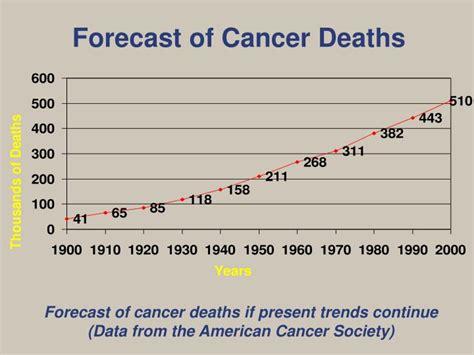 american society trends ppt descriptive epidemiology powerpoint presentation
