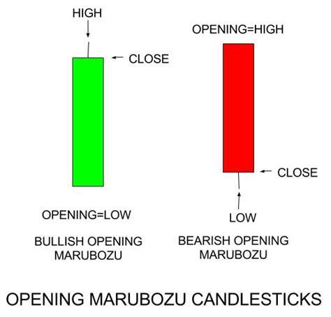 pattern white marubozu learn japanese candlestick pattern marubozu