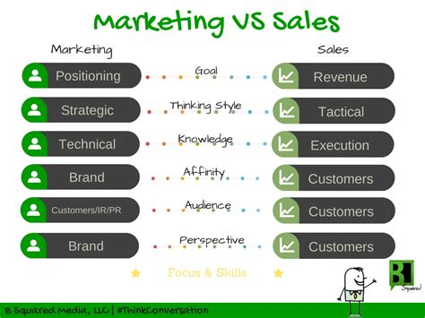 Mba Difference Between Marketing And Selling by B Squared Media Social Media Management Faq
