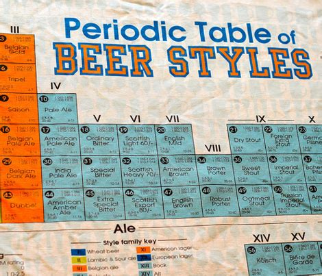 periodic table of styles periodic table of madebymeryl