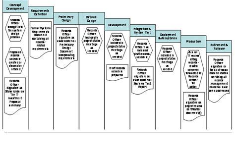 design criteria standard for electronic records management federal enterprise architecture records management profile
