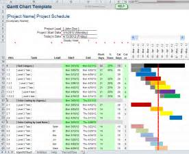 Free Project Gantt Chart Template Excel by Free Gantt Chart Template For Excel