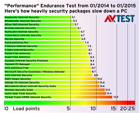 test antivirus endurance test does antivirus software pcs
