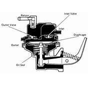 Repair Guides Carbureted Fuel System Mechanical