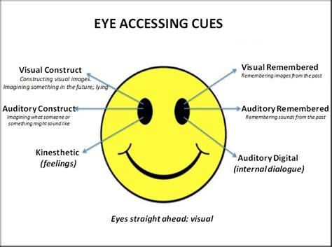 thinking pattern in nlp eye accessing cues nathalie aoun