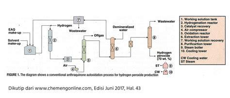 proses produksi hidrogen peroksida ho