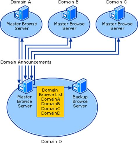 Service Komputer Dumai how computer browser service works browser service