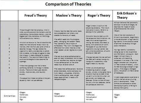 freud maslow erikson and rogers comparison lcsw