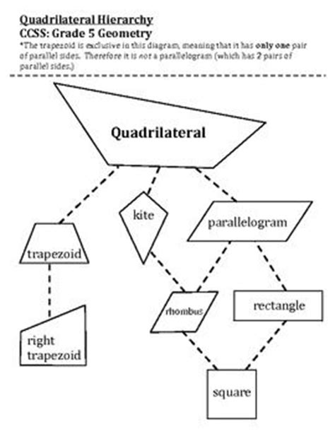 quadrilateral flashcards printable pinterest the world s catalog of ideas