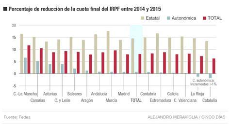 gastos deducibles al impuesto a la renta 2015 gastos deducibles al impuesto a la renta 2015