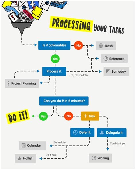 getting things done flowchart pdf toodledo 187 getting things done 174 gtd 174