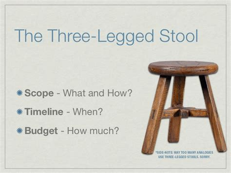 Three Legged Stool Theory by Project Management Secret You Are All Project Managers