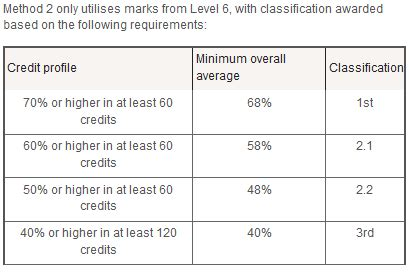 uk degree classification carbon materialwitness co