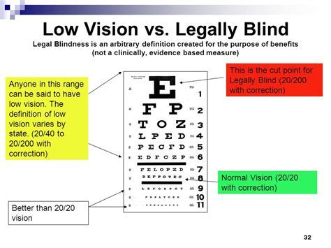 what prescription is considered legally blind